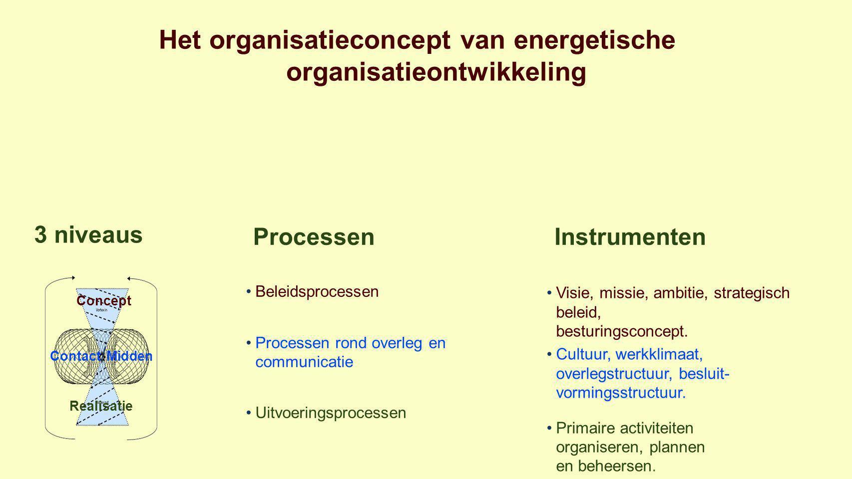Het organisatieconcept van energetische organisatieontwikkeling 3 niveaus Processen Instrumenten Beleidsprocessen Processen rond overleg en communicatie Uitvoeringsprocessen Visie, missie, ambitie, strategisch beleid, besturingsconcept.