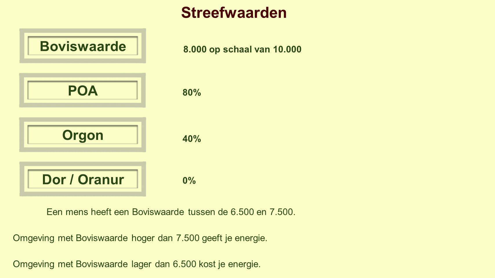 Streefwaarden BoviswaardePOAOrgonDor / Oranur 8.000 op schaal van 10.000 80% 40% 0% Een mens heeft een Boviswaarde tussen de 6.500 en 7.500.