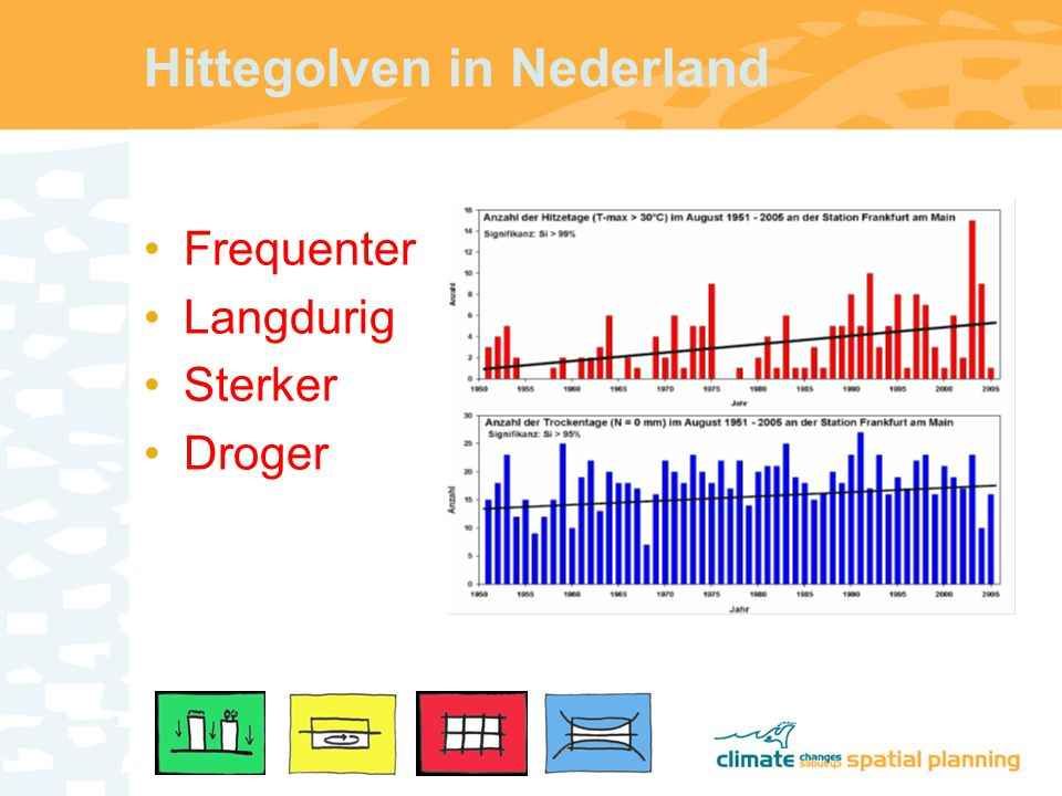 Hittegolven in Nederland Frequenter Langdurig Sterker Droger