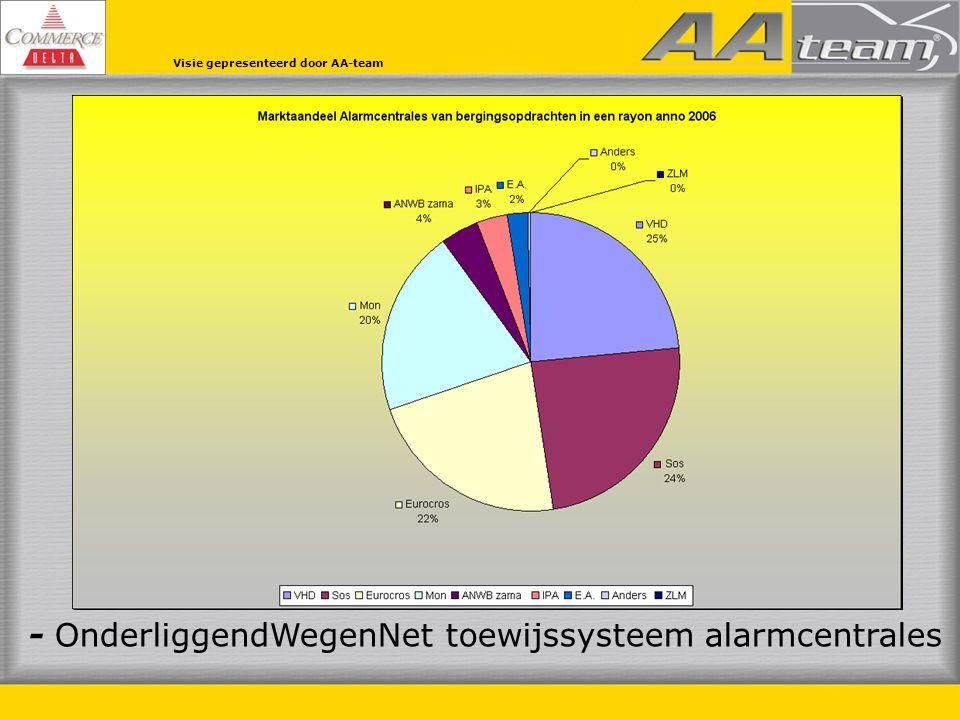 Visie gepresenteerd door AA-team - Geen vrije marktwerking in berging 99,99% a.c.'s