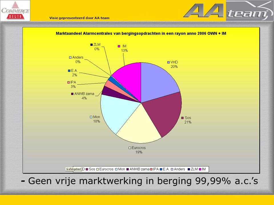 Hulprechten Berging is een hulprecht – welke niet onder de WA plicht valt - maar wat gratis aangeboden wordt door bijna 100% van alle verzekeraars.