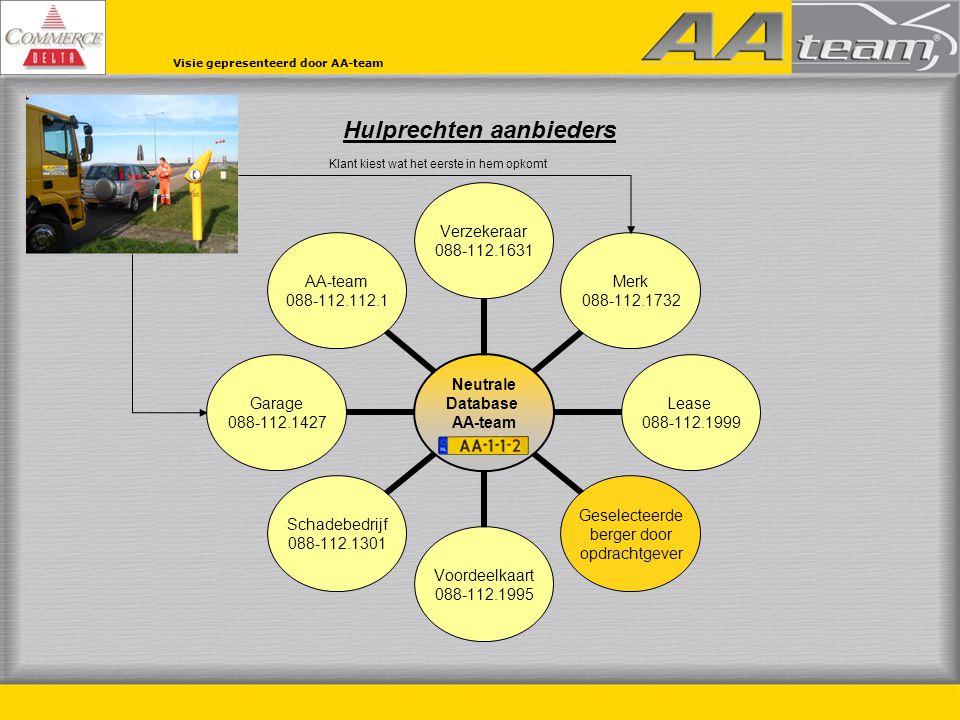 Hulprechten aanbieders Visie gepresenteerd door AA-team Neutrale Database AA-team Verzekeraar 088-112.1631 Merk 088-112.1732 Lease 088-112.1999 Gesele