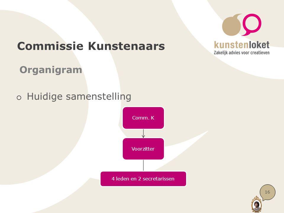 Commissie Kunstenaars Organigram o Huidige samenstelling Comm. K Voorzitter 4 leden en 2 secretarissen 16
