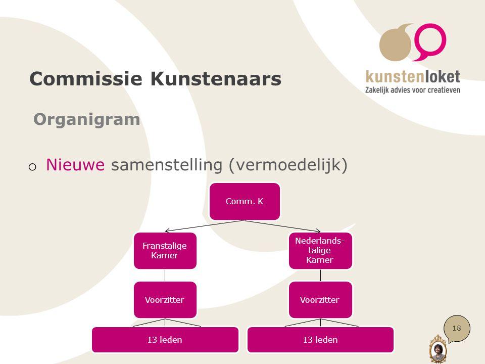 Commissie Kunstenaars Organigram o Nieuwe samenstelling (vermoedelijk) Comm. K Franstalige Kamer Nederlands- talige Kamer Voorzitter 13 leden 18