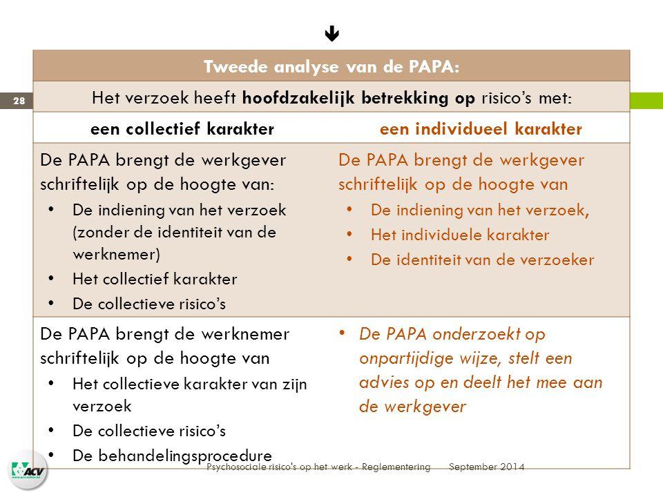  Tweede analyse van de PAPA: Het verzoek heeft hoofdzakelijk betrekking op risico's met: een collectief karaktereen individueel karakter De PAPA brengt de werkgever schriftelijk op de hoogte van: De indiening van het verzoek (zonder de identiteit van de werknemer) Het collectief karakter De collectieve risico's De PAPA brengt de werkgever schriftelijk op de hoogte van De indiening van het verzoek, Het individuele karakter De identiteit van de verzoeker De PAPA brengt de werknemer schriftelijk op de hoogte van Het collectieve karakter van zijn verzoek De collectieve risico's De behandelingsprocedure De PAPA onderzoekt op onpartijdige wijze, stelt een advies op en deelt het mee aan de werkgever September 2014 Psychosociale risico s op het werk - Reglementering 28