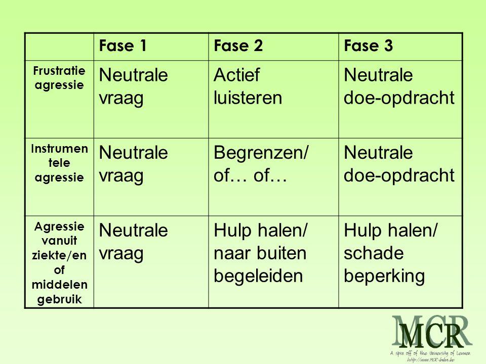 Fase 1Fase 2Fase 3 Frustratie agressie Neutrale vraag Actief luisteren Neutrale doe-opdracht Instrumen tele agressie Neutrale vraag Begrenzen/ of… of…