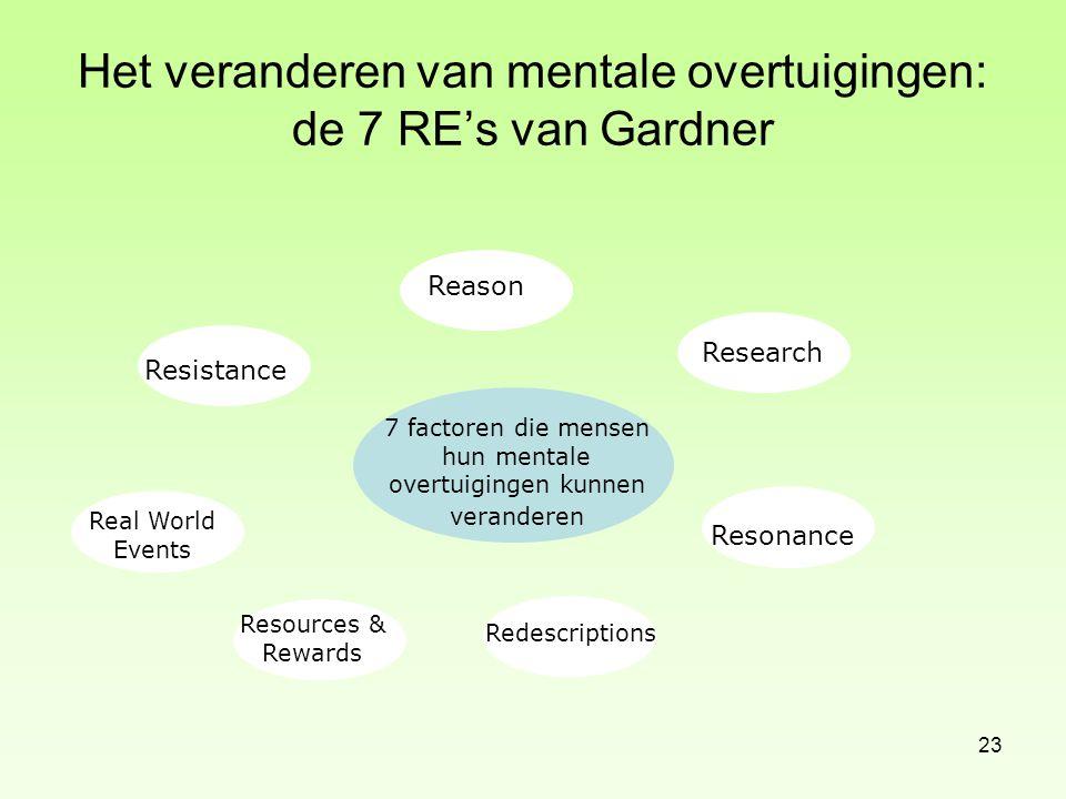 Het veranderen van mentale overtuigingen: de 7 RE's van Gardner 23 7 factoren die mensen hun mentale overtuigingen kunnen veranderen Reason Research R