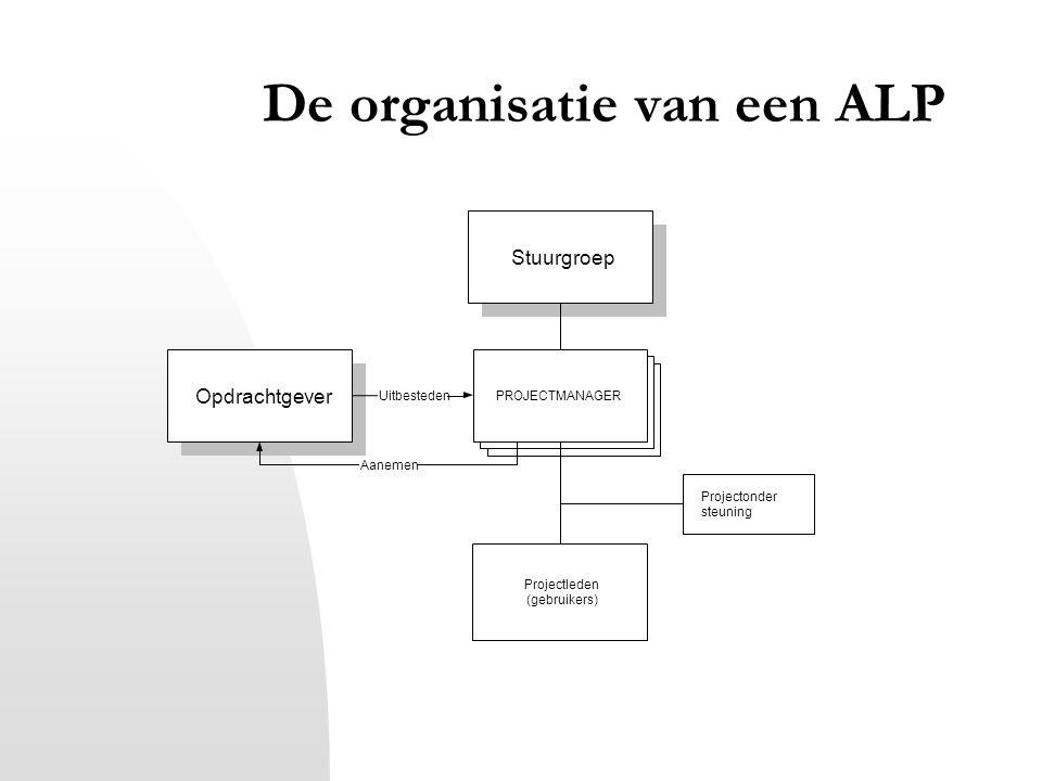 De organisatie van een ALP Stuurgroep Opdrachtgever PROJECTMANAGER Projectonder steuning Projectleden (gebruikers) Uitbesteden Aanemen