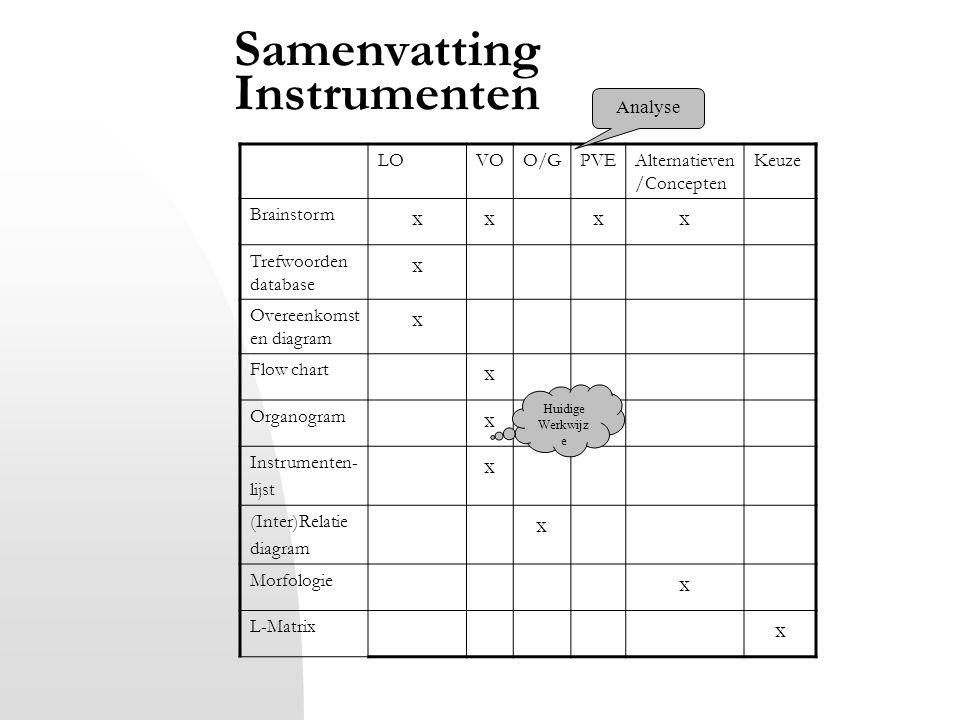 Samenvatting Instrumenten LOVOO/GPVEAlternatieven /Concepten Keuze Brainstorm xxxx Trefwoorden database x Overeenkomst en diagram x Flow chart x Organ