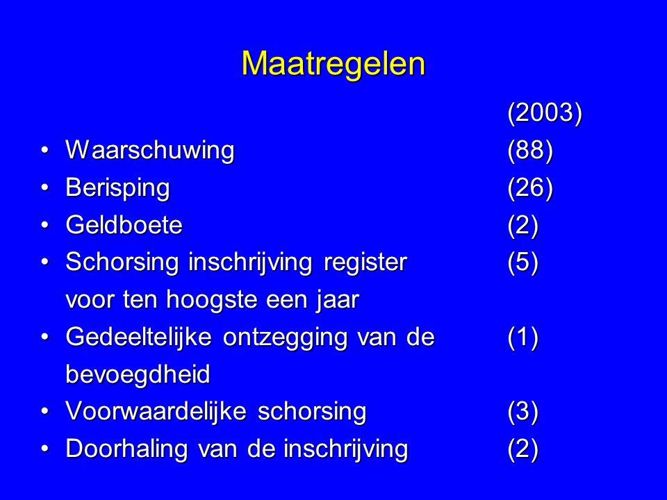 Maatregelen (2003) Waarschuwing(88)Waarschuwing(88) Berisping(26)Berisping(26) Geldboete(2)Geldboete(2) Schorsing inschrijving register (5)Schorsing inschrijving register (5) voor ten hoogste een jaar Gedeeltelijke ontzegging van de (1)Gedeeltelijke ontzegging van de (1)bevoegdheid Voorwaardelijke schorsing(3)Voorwaardelijke schorsing(3) Doorhaling van de inschrijving(2)Doorhaling van de inschrijving(2)