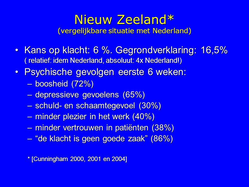 Nieuw Zeeland* (vergelijkbare situatie met Nederland) Kans op klacht: 6 %.