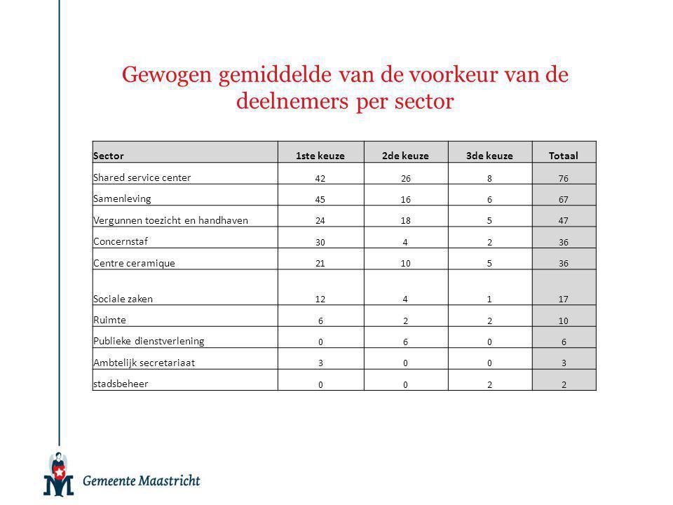 Gewogen gemiddelde van de voorkeur van de deelnemers per sector Sector1ste keuze2de keuze3de keuzeTotaal Shared service center 4226876 Samenleving 451