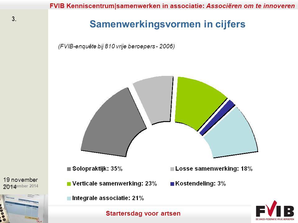 De meerwaarde van samenerking in een vrij beroep. 19 november 2014 FVIB Kenniscentrum|samenwerken in associatie: Associëren om te innoveren 3. 19 nove