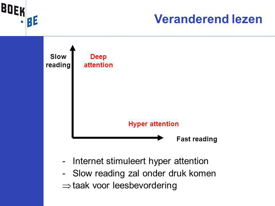 -Internet stimuleert hyper attention -Slow reading zal onder druk komen  taak voor leesbevordering Fast reading Slow reading Deep attention Hyper attention Veranderend lezen