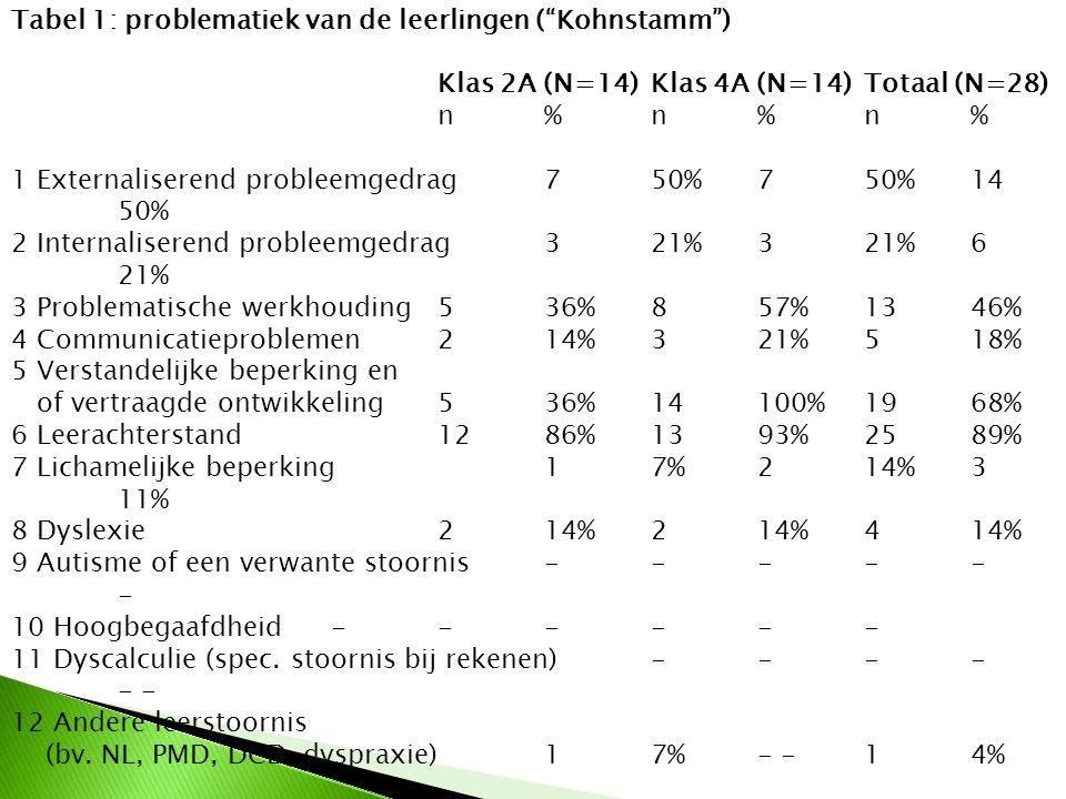 """Tabel 1: problematiek van de leerlingen (""""Kohnstamm"""") Klas 2A (N=14) Klas 4A (N=14) Totaal (N=28) n % n % n % 1 Externaliserend probleemgedrag 7 50% 7"""