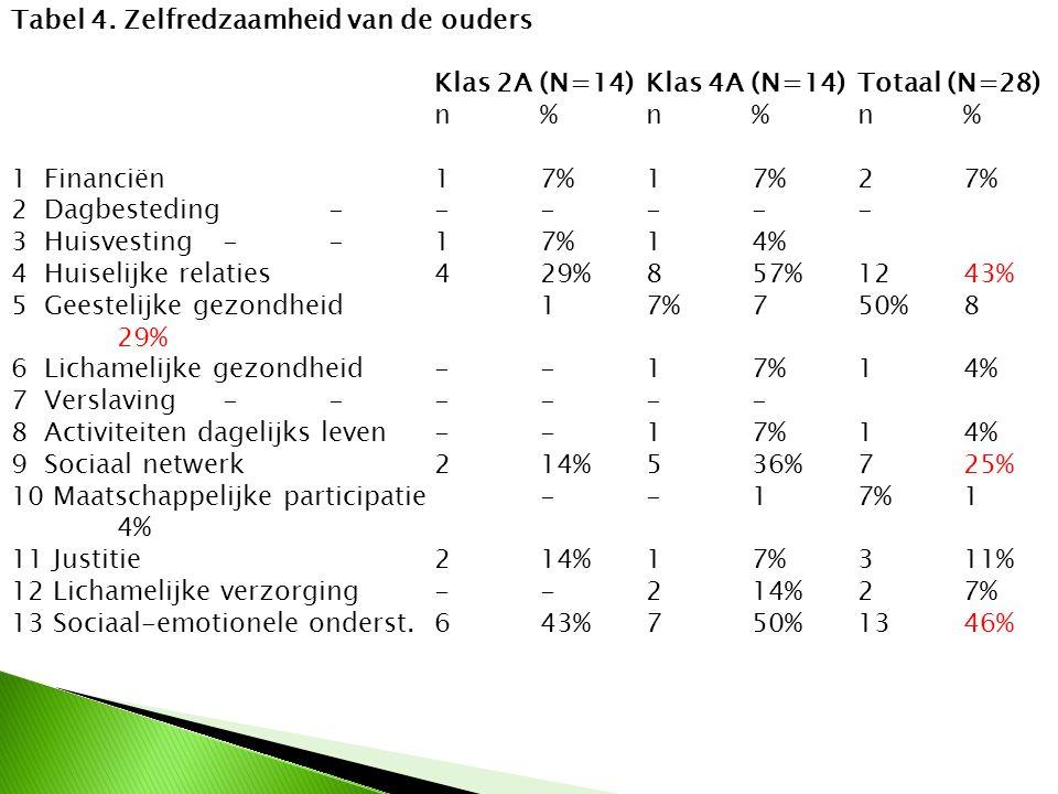 Tabel 4. Zelfredzaamheid van de ouders Klas 2A (N=14) Klas 4A (N=14) Totaal (N=28) n % n % n % 1 Financiën 1 7% 1 7% 2 7% 2 Dagbesteding - - - - - - 3