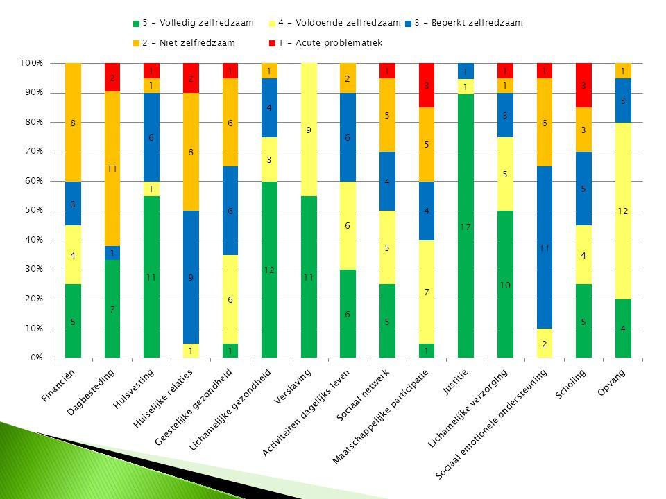Tabel 1: problematiek van de leerlingen ( Kohnstamm ) Klas 2A (N=14) Klas 4A (N=14) Totaal (N=28) n % n % n % 1 Externaliserend probleemgedrag 7 50% 7 50% 14 50% 2 Internaliserend probleemgedrag 3 21% 3 21% 6 21% 3 Problematische werkhouding 5 36% 8 57% 13 46% 4 Communicatieproblemen 2 14% 3 21% 5 18% 5 Verstandelijke beperking en of vertraagde ontwikkeling 5 36% 14 100% 19 68% 6 Leerachterstand 12 86% 13 93% 25 89% 7 Lichamelijke beperking 1 7% 2 14% 3 11% 8 Dyslexie 2 14% 2 14% 4 14% 9 Autisme of een verwante stoornis - - - - - - 10 Hoogbegaafdheid - - - - - - 11 Dyscalculie (spec.