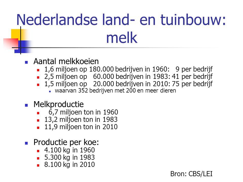 Nederlandse land- en tuinbouw: melk Aantal melkkoeien 1,6 miljoen op 180.000 bedrijven in 1960: 9 per bedrijf 2,5 miljoen op 60.000 bedrijven in 1983: 41 per bedrijf 1,5 miljoen op 20.000 bedrijven in 2010: 75 per bedrijf waarvan 352 bedrijven met 200 en meer dieren Melkproductie 6,7 miljoen ton in 1960 13,2 miljoen ton in 1983 11,9 miljoen ton in 2010 Productie per koe: 4.100 kg in 1960 5.300 kg in 1983 8.100 kg in 2010 Bron: CBS/LEI