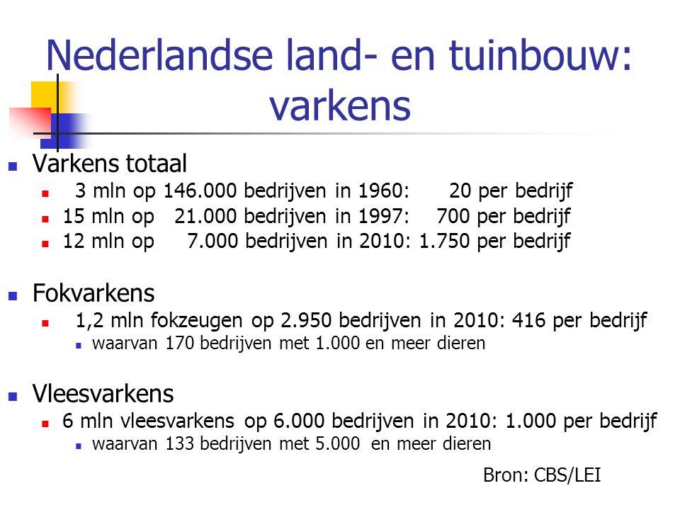 Nederlandse land- en tuinbouw: varkens Varkens totaal 3 mln op 146.000 bedrijven in 1960: 20 per bedrijf 15 mln op 21.000 bedrijven in 1997: 700 per bedrijf 12 mln op 7.000 bedrijven in 2010: 1.750 per bedrijf Fokvarkens 1,2 mln fokzeugen op 2.950 bedrijven in 2010: 416 per bedrijf waarvan 170 bedrijven met 1.000 en meer dieren Vleesvarkens 6 mln vleesvarkens op 6.000 bedrijven in 2010: 1.000 per bedrijf waarvan 133 bedrijven met 5.000 en meer dieren Bron: CBS/LEI