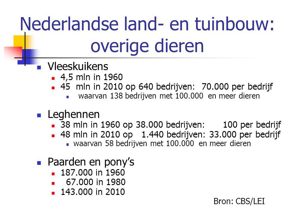 Nederlandse land- en tuinbouw: overige dieren Vleeskuikens 4,5 mln in 1960 45 mln in 2010 op 640 bedrijven: 70.000 per bedrijf waarvan 138 bedrijven met 100.000 en meer dieren Leghennen 38 mln in 1960 op 38.000 bedrijven: 100 per bedrijf 48 mln in 2010 op 1.440 bedrijven: 33.000 per bedrijf waarvan 58 bedrijven met 100.000 en meer dieren Paarden en pony's 187.000 in 1960 67.000 in 1980 143.000 in 2010 Bron: CBS/LEI