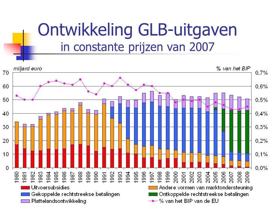 Ontwikkeling GLB-uitgaven in constante prijzen van 2007