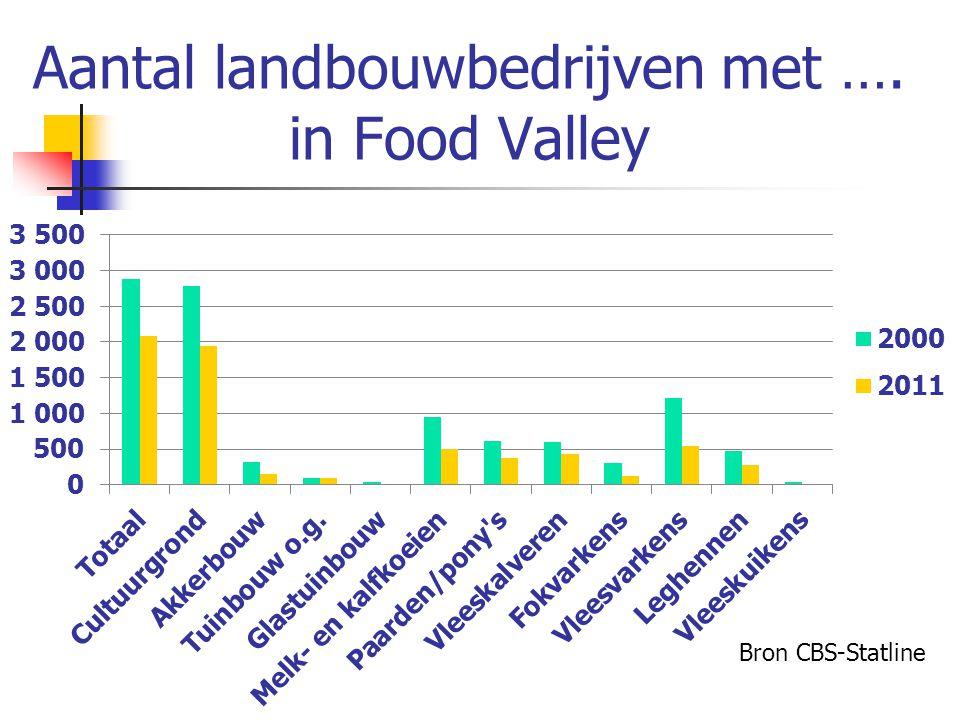 Aantal landbouwbedrijven met …. in Food Valley Bron CBS-Statline