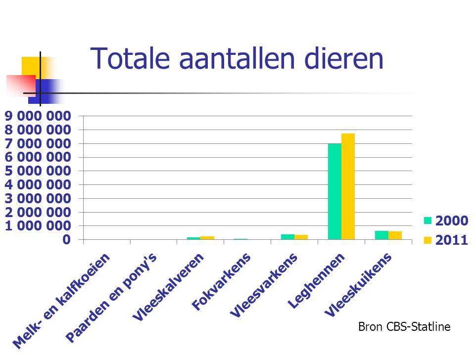 Totale aantallen dieren Bron CBS-Statline