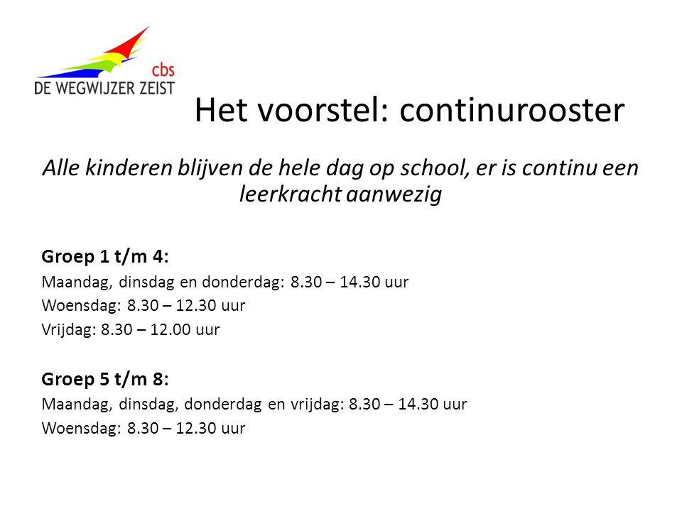 Het voorstel: continurooster Alle kinderen blijven de hele dag op school, er is continu een leerkracht aanwezig Groep 1 t/m 4: Maandag, dinsdag en don
