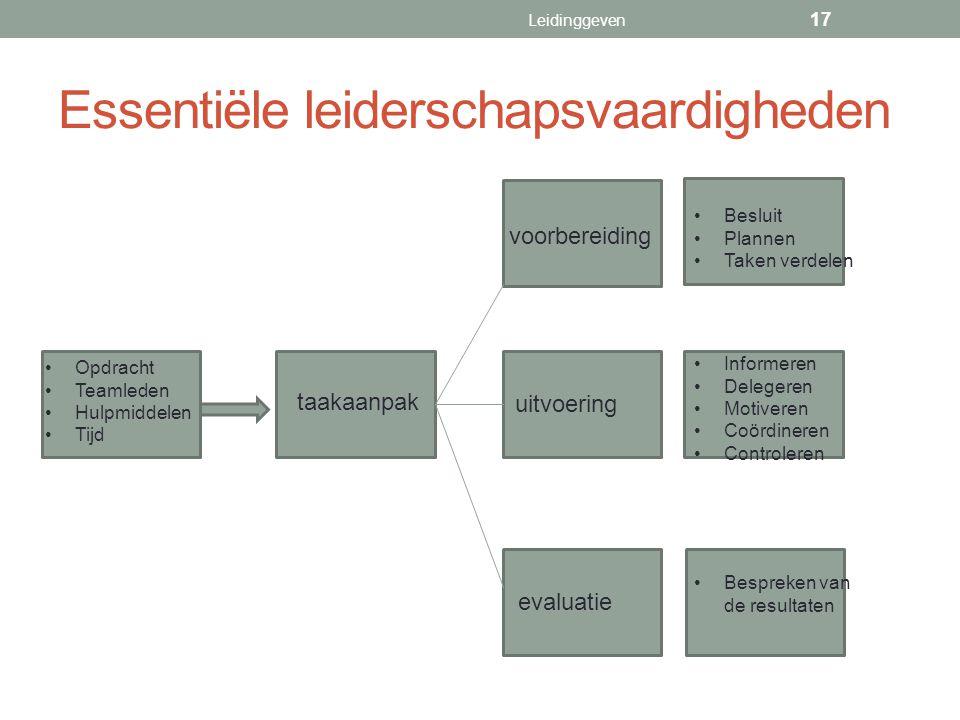 Essentiële leiderschapsvaardigheden Leidinggeven 17 evaluatie uitvoering voorbereiding taakaanpak Informeren Delegeren Motiveren Coördineren Controler