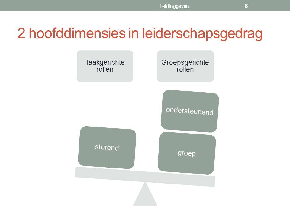 2 hoofddimensies in leiderschapsgedrag Taakgerichte rollen Groepsgerichte rollen groepondersteunendsturend Leidinggeven 8