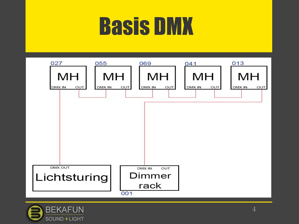 Basis DMX 4