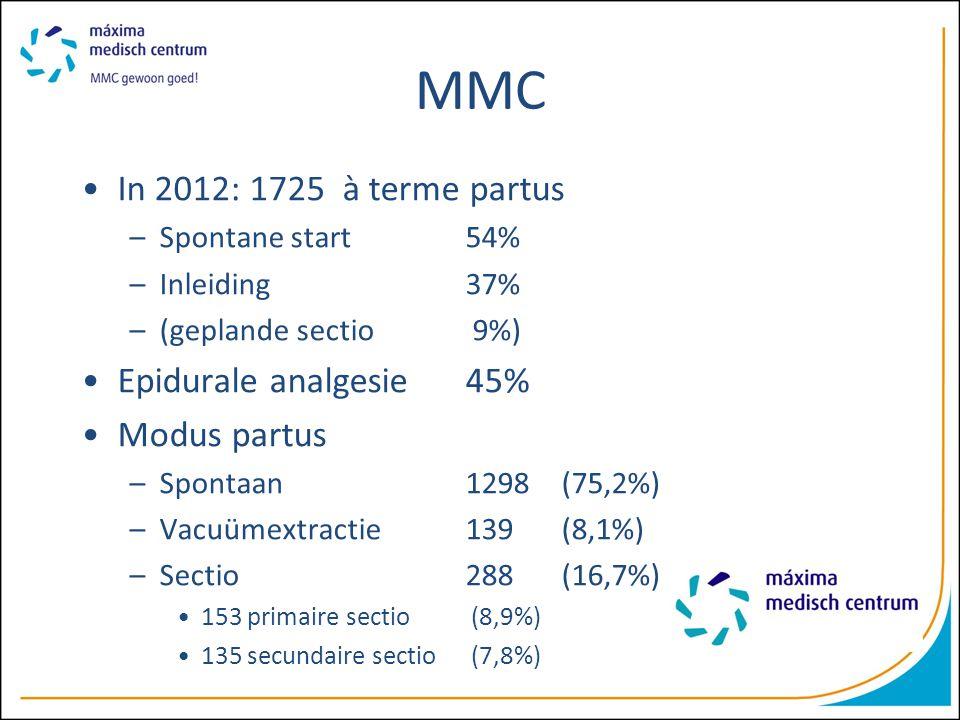 MMC In 2012: 1725 à terme partus –Spontane start54% –Inleiding37% –(geplande sectio 9%) Epidurale analgesie45% Modus partus –Spontaan1298(75,2%) –Vacu