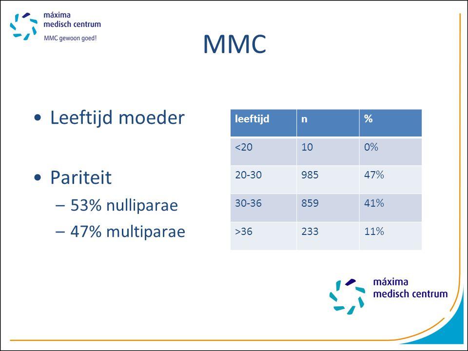 MMC Leeftijd moeder Pariteit –53% nulliparae –47% multiparae leeftijdn% <20100% 20-3098547% 30-3685941% >3623311%