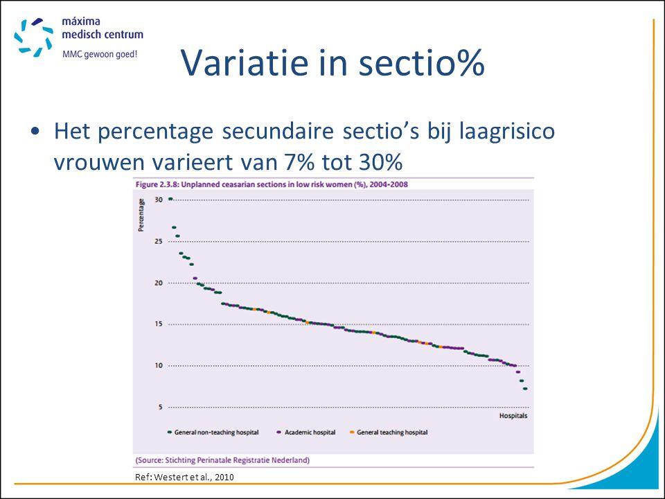 Variatie in sectio% Het percentage secundaire sectio's bij laagrisico vrouwen varieert van 7% tot 30% Ref: Westert et al., 2010