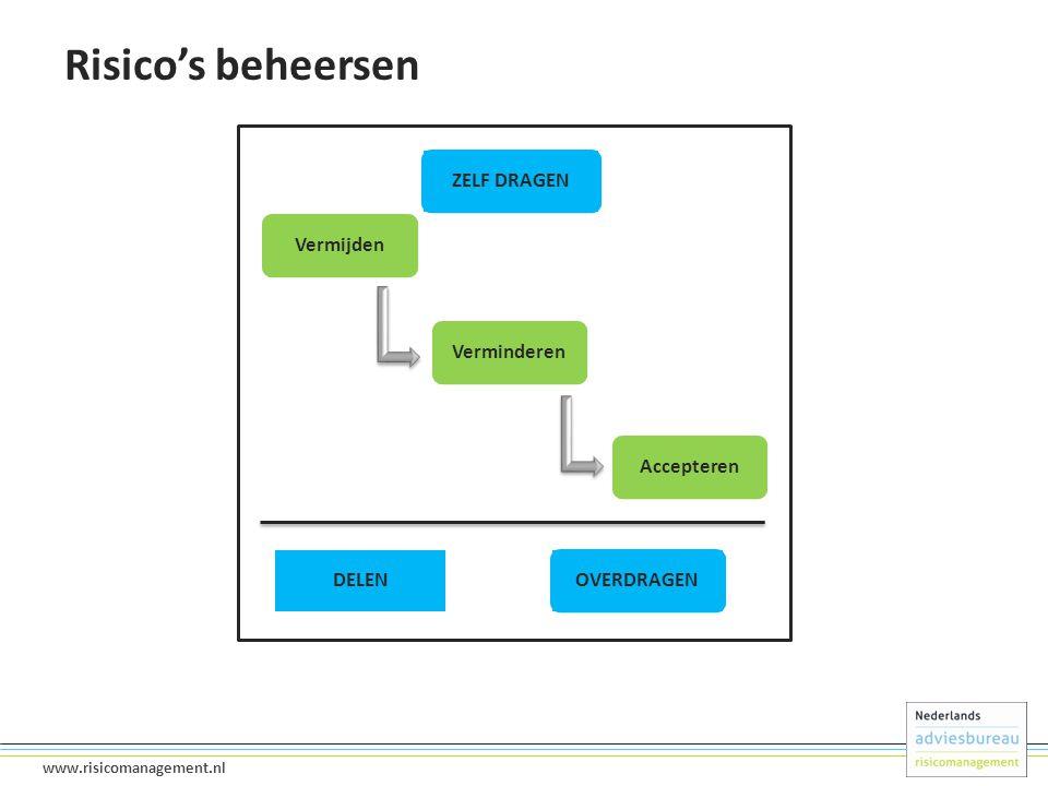 17 www.risicomanagement.nl Risico's beheersen ZELF DRAGENVermijdenVerminderenAccepteren DELEN OVERDRAGEN