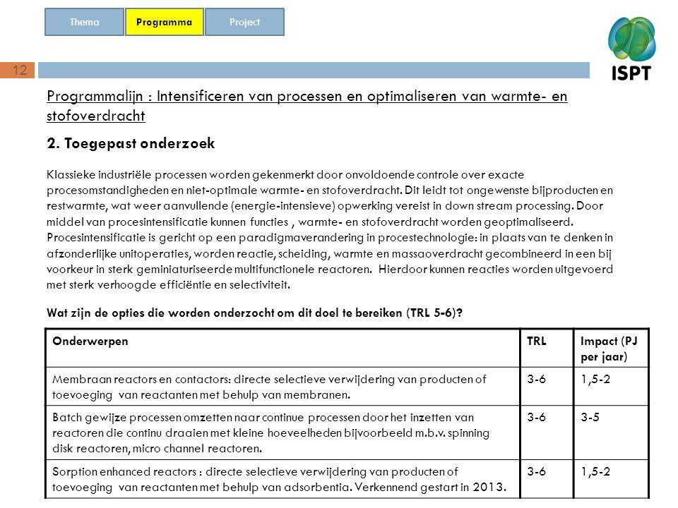 12 Programmalijn : Intensificeren van processen en optimaliseren van warmte- en stofoverdracht 2. Toegepast onderzoek Programma Thema Project Onderwer