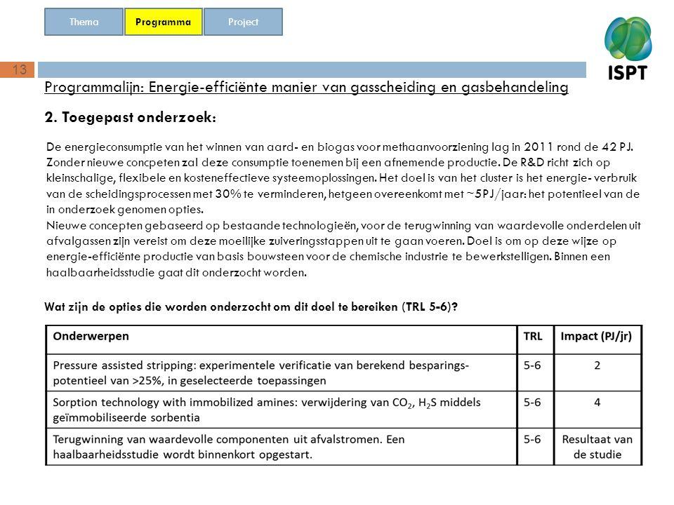 13 Programmalijn: Energie-efficiënte manier van gasscheiding en gasbehandeling 2. Toegepast onderzoek: Programma Thema Project De energieconsumptie va