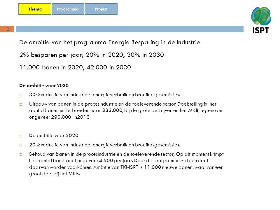 3 De ambitie van het programma Energie Besparing in de industrie 2% besparen per jaar; 20% in 2020, 30% in 2030 11.000 banen in 2020, 42.000 in 2030 P