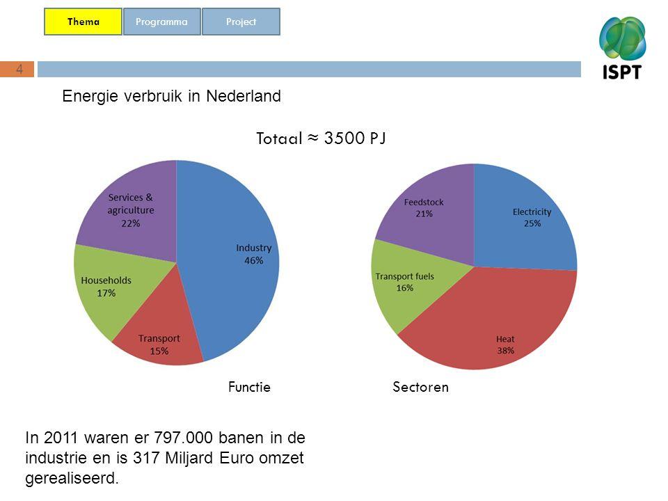 4 Programma Thema Project Totaal ≈ 3500 PJ Functie Sectoren Energie verbruik in Nederland In 2011 waren er 797.000 banen in de industrie en is 317 Mil