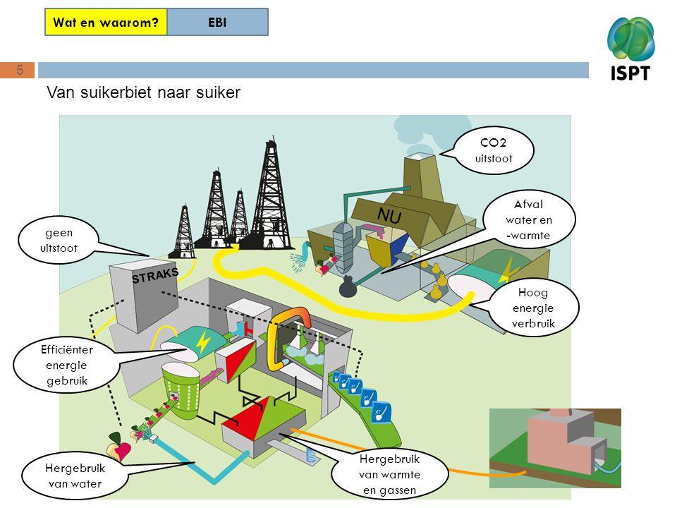 5 EBI Wat en waarom? Van suikerbiet naar suiker CO2 uitstoot Hoog energie verbruik Afval water en -warmte geen uitstoot Hergebruik van water Hergebrui