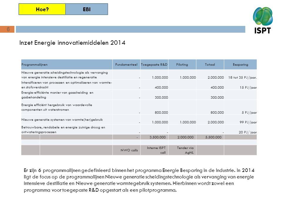 6 Inzet Energie innovatiemiddelen 2014 Er zijn 6 programmalijnen gedefinieerd binnen het programma Energie Besparing in de Industrie. In 2014 ligt de