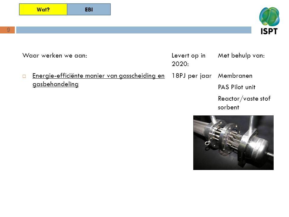 9 Waar werken we aan:  Energie-efficiënte manier van gasscheiding en gasbehandeling Met behulp van: Membranen PAS Pilot unit Reactor/vaste stof sorbe