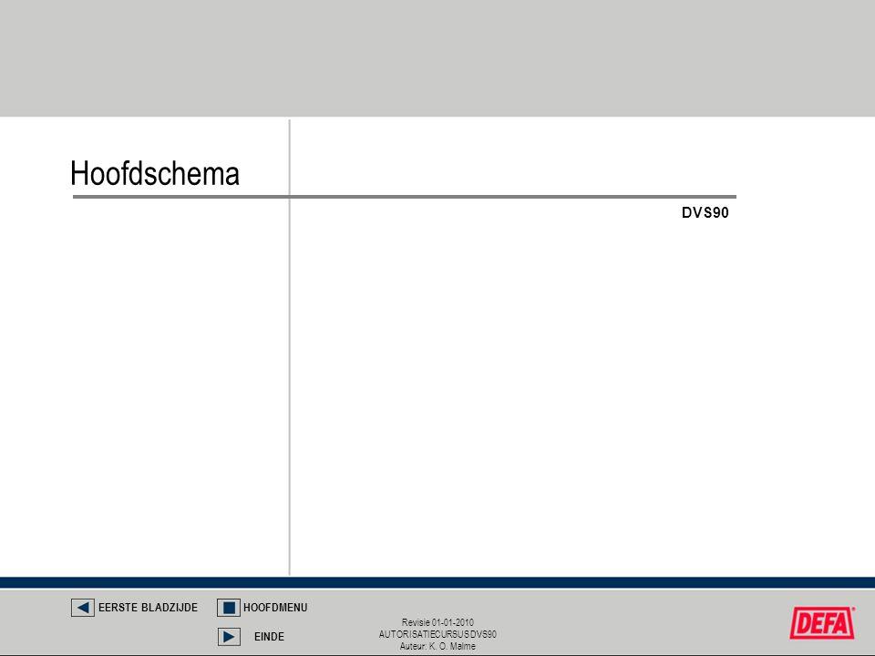 Revisie 01-01-2010 AUTORISATIECURSUS DVS90 Auteur: K. O. Malme Hoofdschema EERSTE BLADZIJDEHOOFDMENU EINDE DVS90