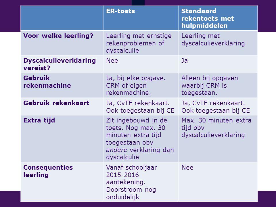 ER-toetsStandaard rekentoets met hulpmiddelen Voor welke leerling?Leerling met ernstige rekenproblemen of dyscalculie Leerling met dyscalculieverklaring Dyscalculieverklaring vereist.