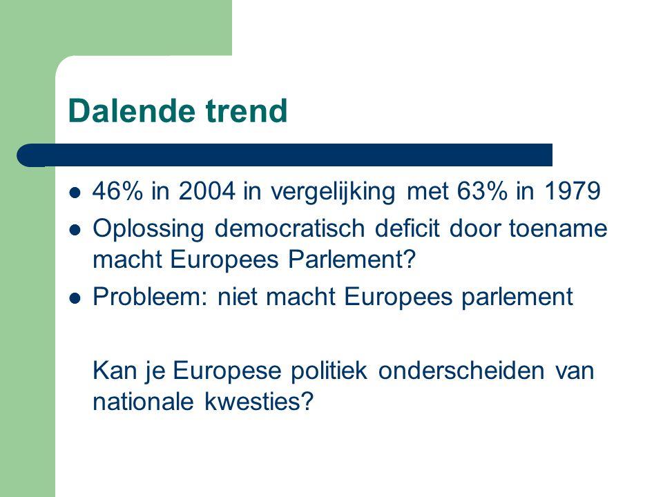 Dalende trend 46% in 2004 in vergelijking met 63% in 1979 Oplossing democratisch deficit door toename macht Europees Parlement.