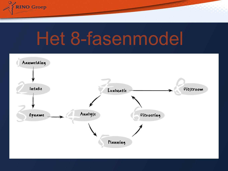Het 8-fasenmodel