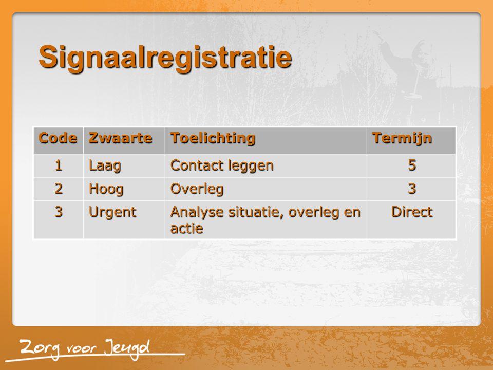 CodeZwaarteToelichtingTermijn 1Laag Contact leggen 5 2HoogOverleg3 3Urgent Analyse situatie, overleg en actie Direct Signaalregistratie