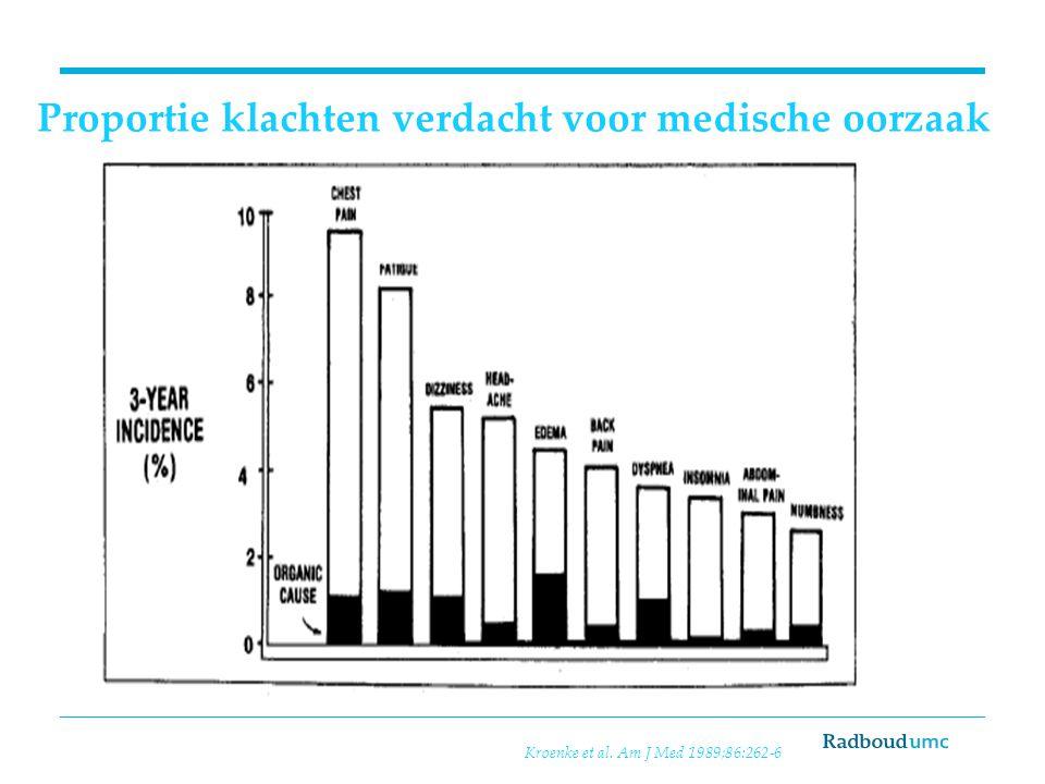 Proportie klachten verdacht voor medische oorzaak Kroenke et al. Am J Med 1989;86:262-6