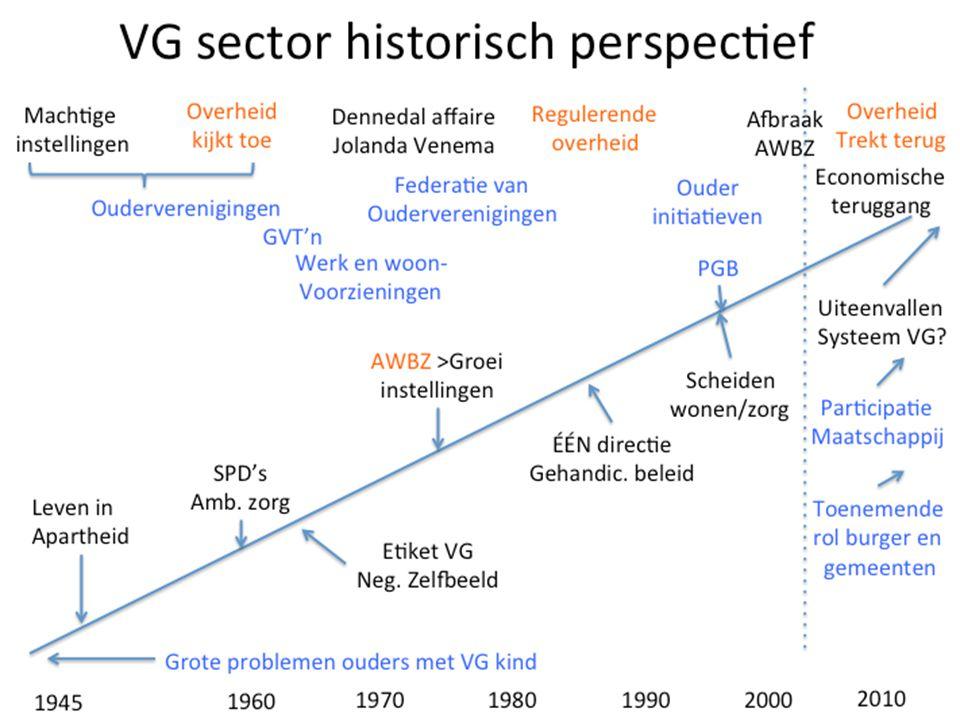 Ontwikkeling bewoners zorginstellingen vs GVT'n