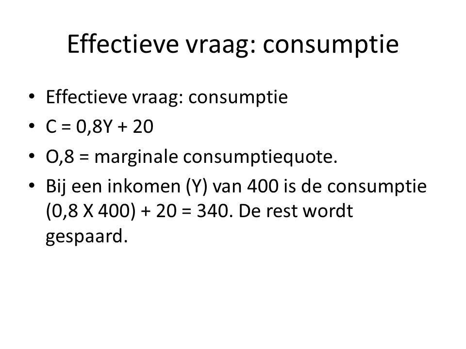 Effectieve vraag: consumptie C = 0,8Y + 20 O,8 = marginale consumptiequote. Bij een inkomen (Y) van 400 is de consumptie (0,8 X 400) + 20 = 340. De re